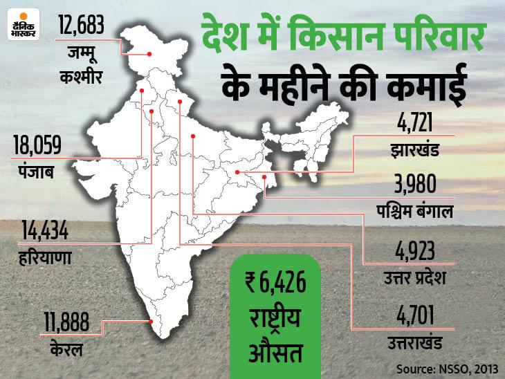 बदहाली में इस कदर डूबे भारत के किसानों की खुशहाली का रास्ता क्या है? DB ओरिजिनल,DB Original - Dainik Bhaskar