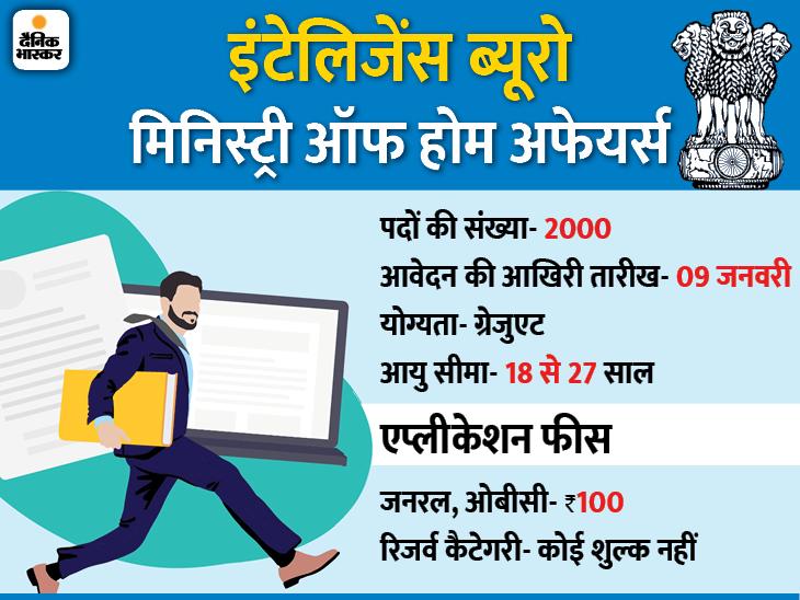 मिनिस्ट्री ऑफ होम अफेयर्स ने इंटेलिजेंस ऑफिसर के 2000 पदों पर भर्ती के लिए मांगे आवेदन, 09 जनवरी आवेदन की आखिरी तारीख|करिअर,Career - Dainik Bhaskar