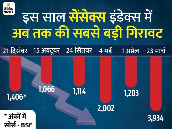 सेंसेक्स 2037 पॉइंट तक फिसला; BSE का मार्केट कैप 6.57 लाख करोड़ घटा, 466 शेयरों में लगा लोअर सर्किट|बिजनेस,Business - Dainik Bhaskar