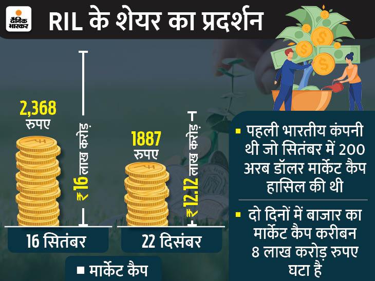 रिलायंस का मार्केट कैप 3 महीने में 3.50 लाख करोड़ घटा; 52 दिन में पहली बार FII ने बाजार से पैसे निकाले|बिजनेस,Business - Dainik Bhaskar