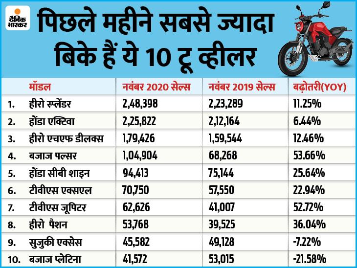 स्प्लेंडर का दबदबा बरकरार, सालाना आधार पर पल्सर ने की सबसे ज्यादा 53.66% की ग्रोथ, देखें लिस्ट टेक & ऑटो,Tech & Auto - Dainik Bhaskar
