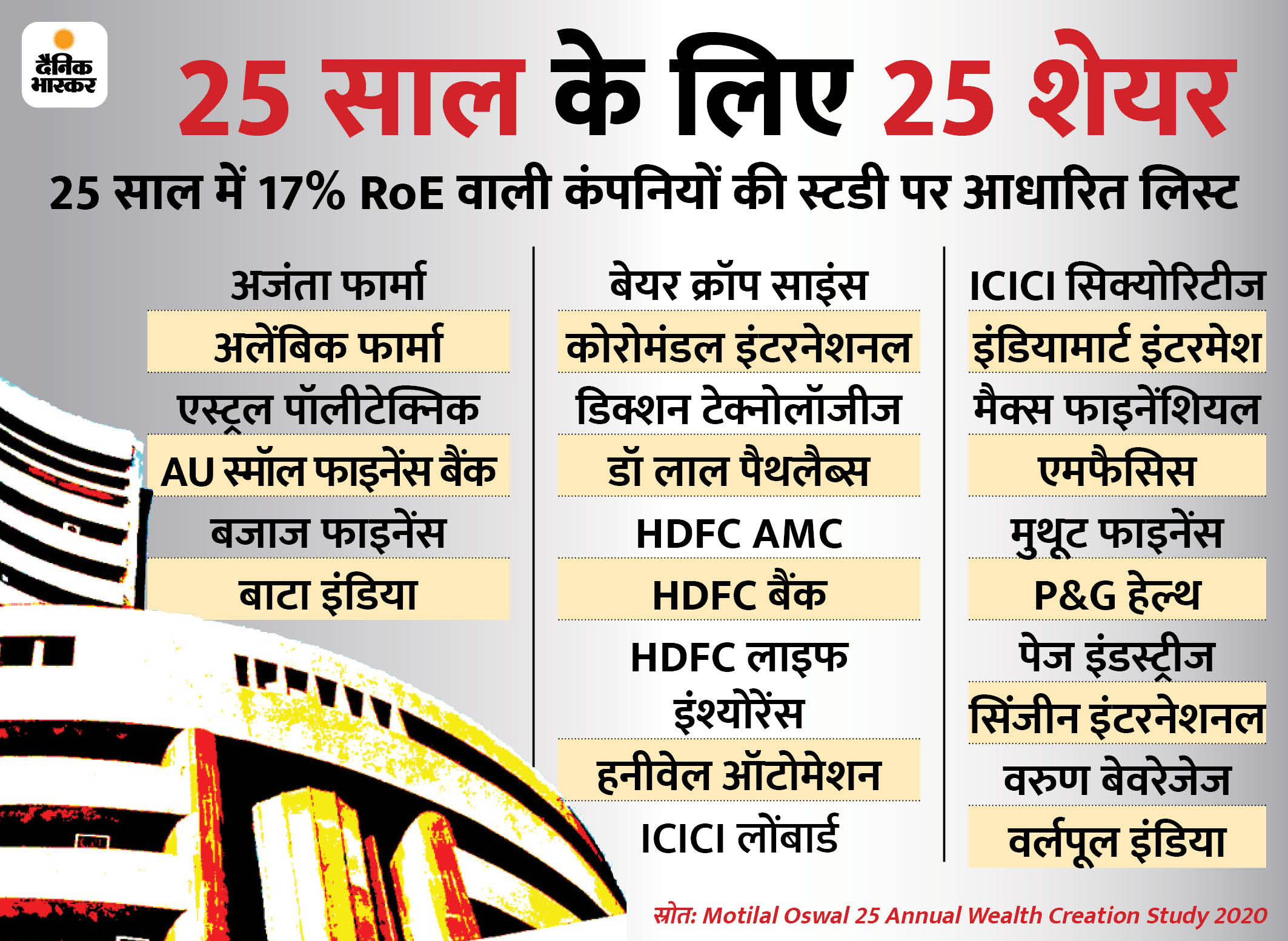 ये 25 शेयर अगले 25 साल में दमदार रिटर्न देकर संवार सकते हैं आपकी जिंदगी बिजनेस,Business - Dainik Bhaskar