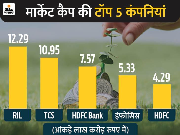 11 लाख करोड़ रुपए के मार्केट कैप के करीब पहुंची TCS, शेयर एक साल के टॉप पर|बिजनेस,Business - Dainik Bhaskar