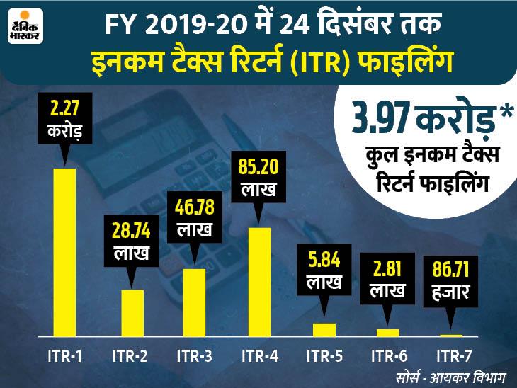 3.97 करोड़ करदाताओं ने 24 दिसंबर तक फाइल किया इनकम टैक्स रिटर्न, 31 दिसंबर है फाइलिंग के लिए अंतिम तारीख|बिजनेस,Business - Dainik Bhaskar