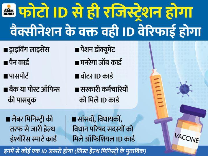 केंद्र ने ब्लॉक लेवल तक वैक्सीनेशन प्रोसेस की ट्रेनिंग दी, आंध्र-पंजाब समेत चार राज्यों में अगले हफ्ते से ट्रायल|देश,National - Dainik Bhaskar