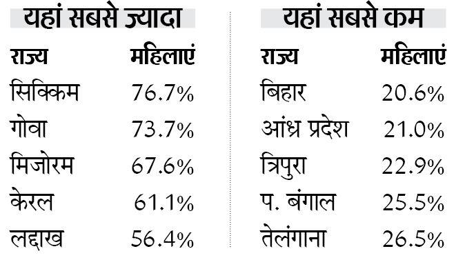{चौंकाने वाली बात है कि इंटरनेट चलाने में लद्दाख की महिलाओं की स्थिति गुजरात, कर्नाटक, महाराष्ट्र, आंध्र, बंगाल समेत 17 राज्यों से बेहतर है।