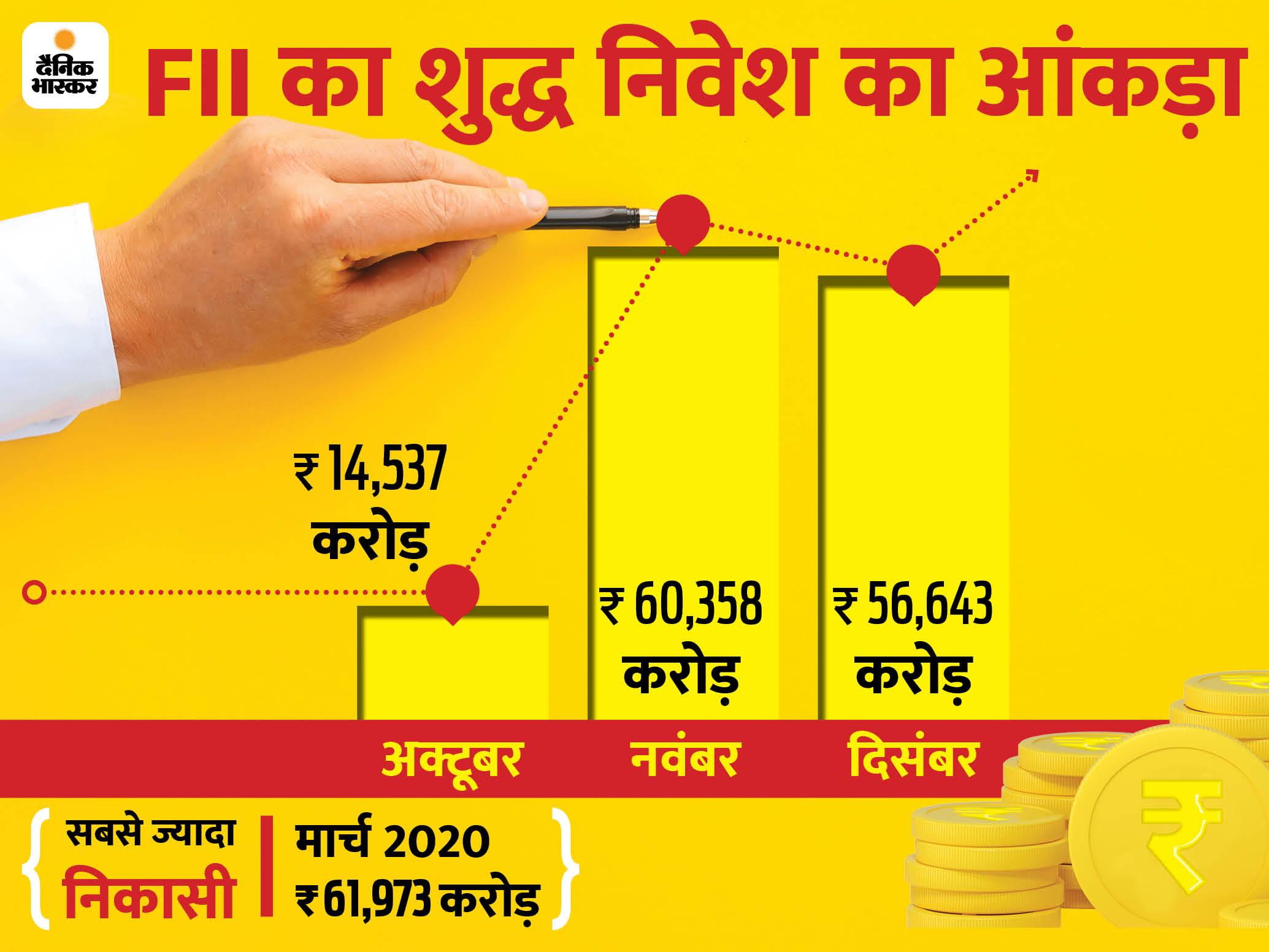 इस कैलेंडर साल में विदेशी निवेशकों ने 1.64 लाख करोड़ रुपए इक्विटी में निवेश किया|बिजनेस,Business - Dainik Bhaskar