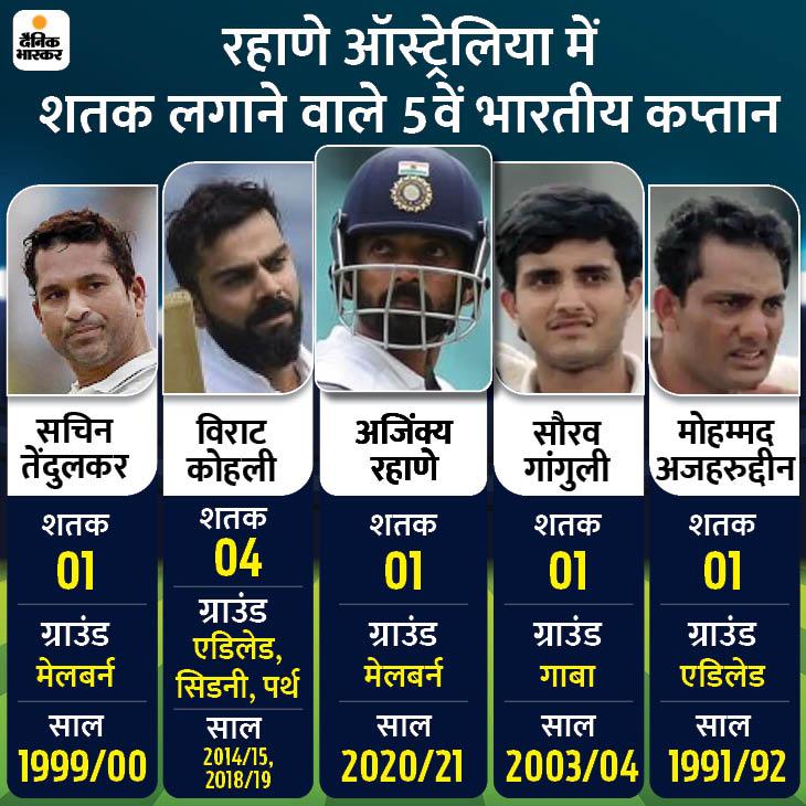 21 साल बाद बॉक्सिंग डे टेस्ट में इंडियन कैप्टन की सेंचुरी; इसमें 2 शतक लगाने वाले पहले भारतीय|स्पोर्ट्स,Sports - Dainik Bhaskar