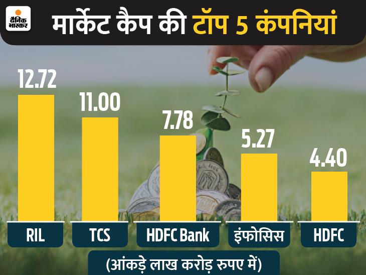 पहली बार पार किया 11 लाख करोड़ का आंकड़ा, शेयर 2,932 रुपए पर पहुंचा|बिजनेस,Business - Dainik Bhaskar