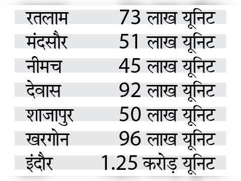 सिंचाई और उद्योगों में मांग बढ़ने से बिजली की खपत नवंबर की तुलना में दिसंबर में 10 प्रतिशत बढ़ी|रतलाम,Ratlam - Dainik Bhaskar