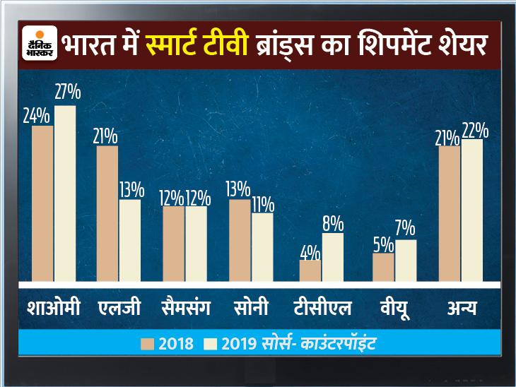 भारत में टीवी का शिपमेंट 2019 में उच्चतम 15 मिलियन (1.5 करोड़) यूनिट तक पहुंचने के लिए सालाना 15% बढ़ा।