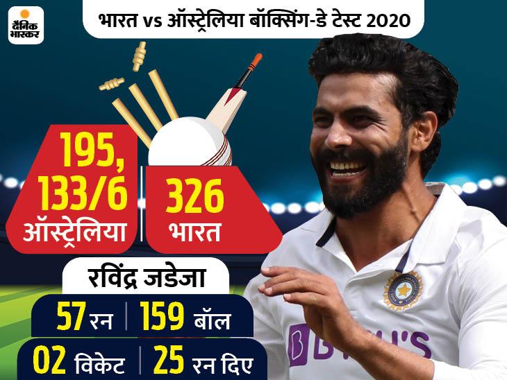 तीसरे दिन 6 विकेट गंवाकर सिर्फ 2 रन की लीड ले सका ऑस्ट्रेलिया, जडेजा का ऑलराउंड परफॉर्मेंस|क्रिकेट,Cricket - Dainik Bhaskar