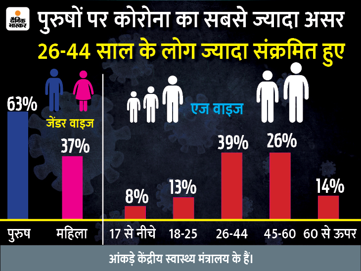 संक्रमण से 70% पुरुष मरीजों की मौत हुई; इनमें 45% संक्रमितों की उम्र 60 साल से कम थी|देश,National - Dainik Bhaskar