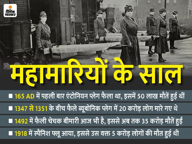 किसी महामारी ने साम्राज्य खत्म कर दिया तो किसी ने अमेरिका की 90% आबादी; कोई 700 साल बाद भी बेकाबू|देश,National - Dainik Bhaskar