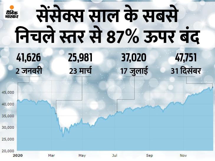 निफ्टी ने पहली बार छुआ 14 हजार का लेवल, सालभर में निवेशकों को मिला 15% का रिटर्न बिजनेस,Business - Dainik Bhaskar