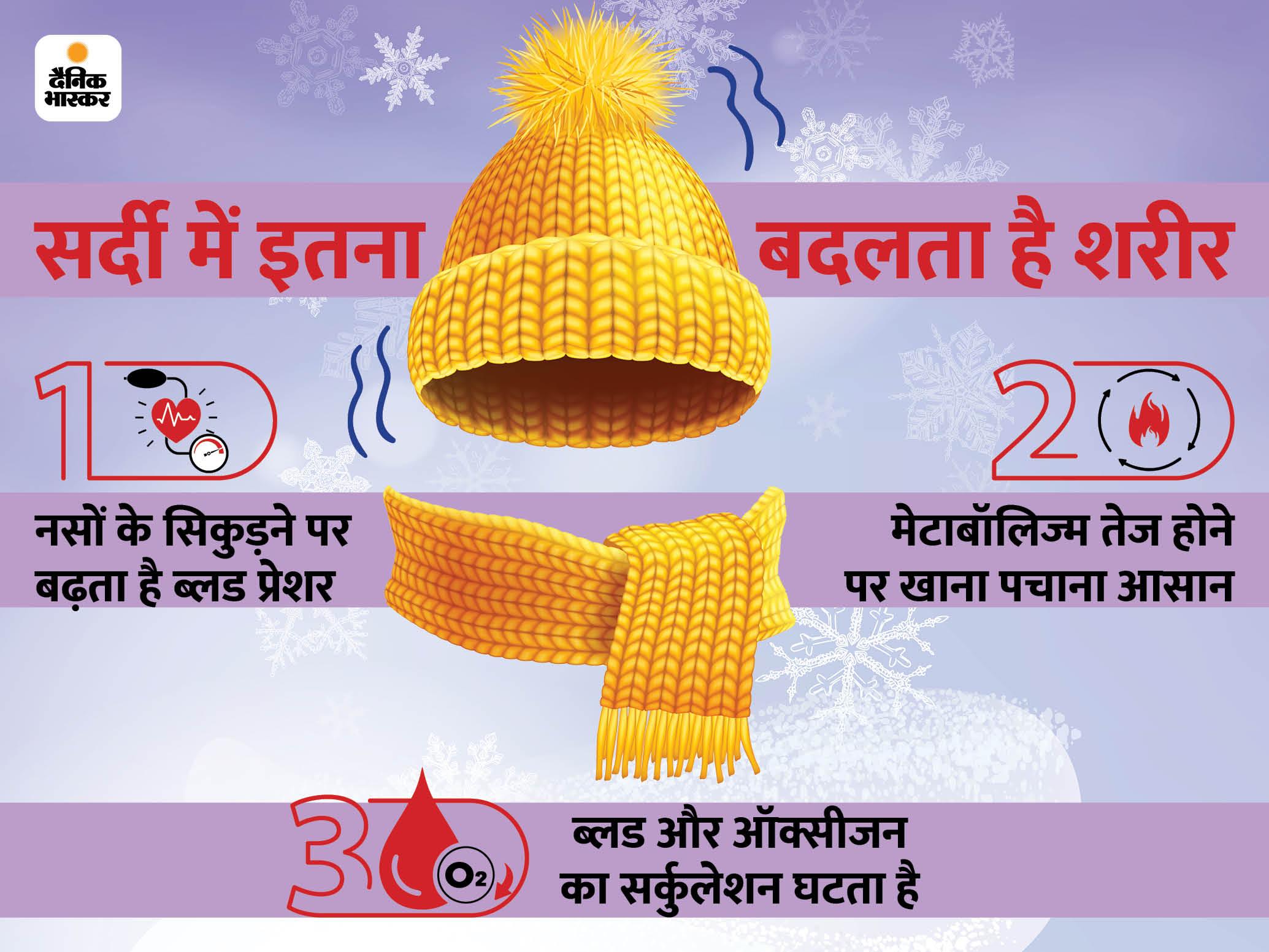 तापमान गिरने पर बढ़ता है ब्लड प्रेशर; सिरदर्द, हार्ट अटैक और वजन घटने का सर्दी से है कनेक्शन|लाइफ & साइंस,Happy Life - Dainik Bhaskar