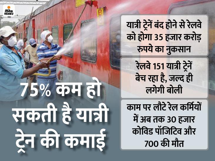 भास्कर ओरिजिनल: 1951 के बाद सबसे खराब दौर में रेलवे;  डगमगा रहा फ्यूचर प्रोजेक्ट, फ्रीज हो गया 50%