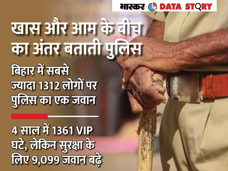एक VIP की सुरक्षा पर 3 पुलिसवाले, लेकिन 135 करोड़ की आबादी वाले देश में 640 लोगों पर सिर्फ एक एक्सप्लेनर,Explainer - Dainik Bhaskar