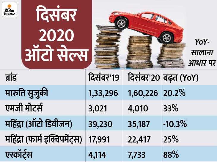 मारुति सुजुकी की बिक्री में 20% से ज्यादा की ग्रोथ, महिंद्रा की बिक्री में 10% गिरावट|टेक & ऑटो,Tech & Auto - Dainik Bhaskar