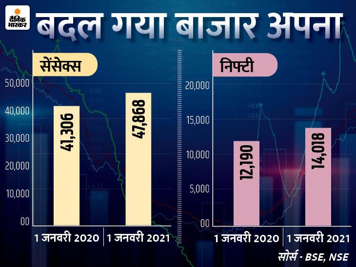 न्यू इयर के पहले दिन 10 साल का रिकॉर्ड टूटा, बाजार लगातार 9वें हफ्ते बढ़त पर बंद हुआ|बिजनेस,Business - Dainik Bhaskar