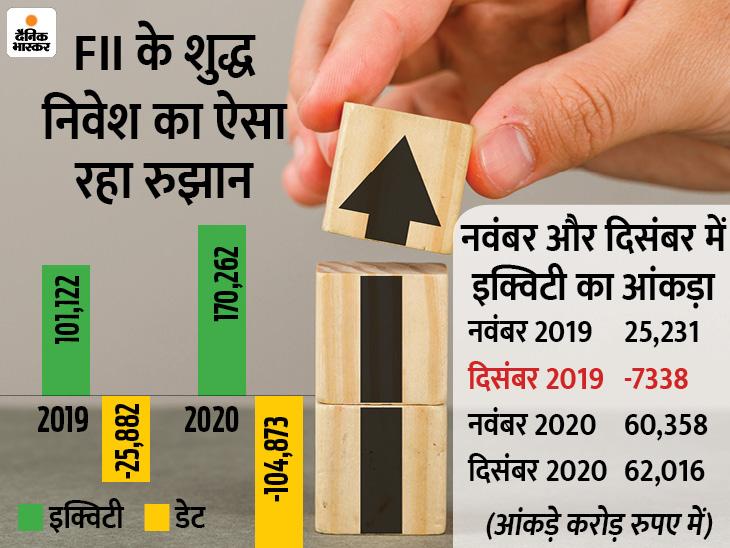 नए साल में भी विदेशी निवेशकों को आकर्षित करेगा भारतीय बाजार, FII कर सकते हैं रिकॉर्ड निवेश|बिजनेस,Business - Dainik Bhaskar