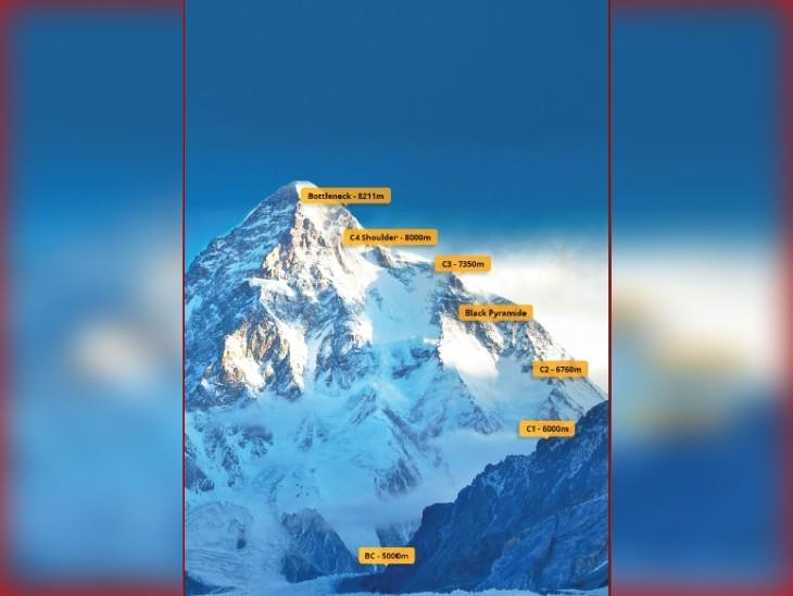 सेवन समिट की एक टीम कैंप 2 यानी 6750 मीटर की ऊंचाई पर पहुंच चुकी है।