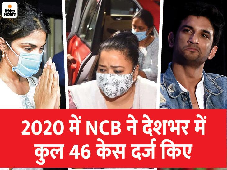 सुशांत सिंह राजपूत की मौत के बाद NCB ने सिर्फ 3 महीने में 30 केस दर्ज किए, 92 लोगों को अरेस्ट भी किया बॉलीवुड,Bollywood - Dainik Bhaskar
