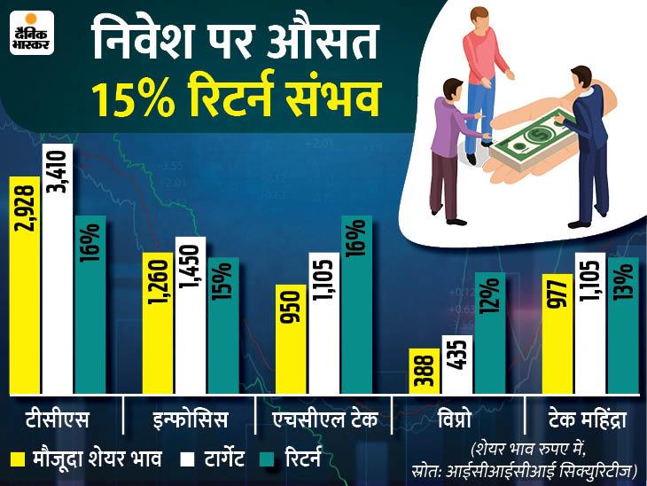 दिसंबर तिमाही में 7.2% बढ़ सकता है आईटी कंपनियों का प्रॉफिट, TCS के नतीजे 8 जनवरी को|बिजनेस,Business - Dainik Bhaskar