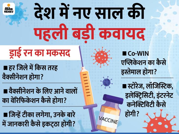 वैक्सीनेशन का ड्राई रन: स्वास्थ्य मंत्री ने पहले कहा- पूरे देश में कोरोना वैक्सीन फ्री होगी; फिर बोले- पहले फेज में 3 करोड़ लोगों के लिए फ्री