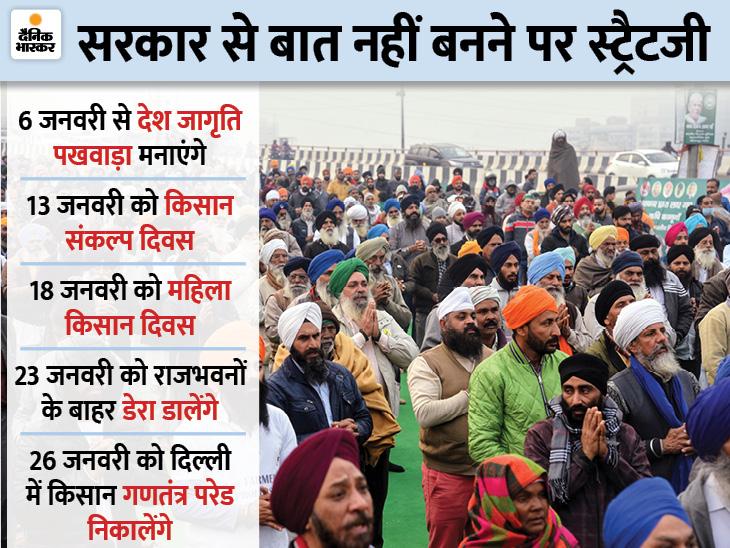 Farmers Protest: Kisan Andolan Delhi Burari LIVE Update | Haryana Punjab Farmers Delhi Chalo March Latest News Today 3 January | केंद्र से बातचीत से पहले किसानों की चेतावनी- लोहड़ी पर कृषि कानूनों की कॉपी जलाएंगे