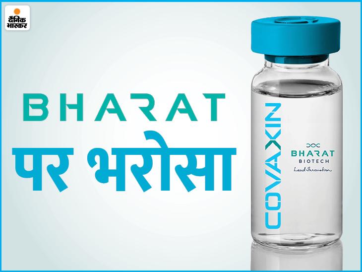 ब्राजील कोवैक्सिन के 50 लाख डोज खरीदेगा; भारत में दो वैक्सीन को मंजूरी मिली|देश,National - Dainik Bhaskar