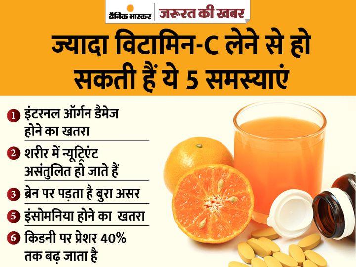 विटामिन-C की ज्यादा मात्रा किडनी डैमेज कर सकती है, सप्लीमेंट के फॉर्म में ज्यादा खतरनाक|ज़रुरत की खबर,Zaroorat ki Khabar - Dainik Bhaskar