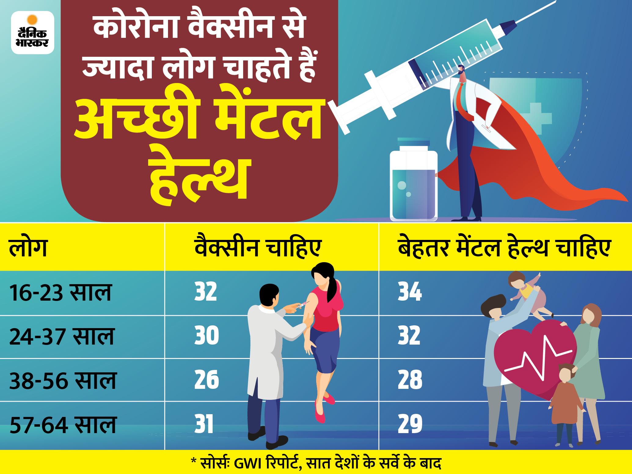 कोरोना ने बिगाड़ी मेंटल हेल्थ के रोगियों की हालत, हर साल मरते हैं 8 लाख लोग|DB ओरिजिनल,DB Original - Dainik Bhaskar