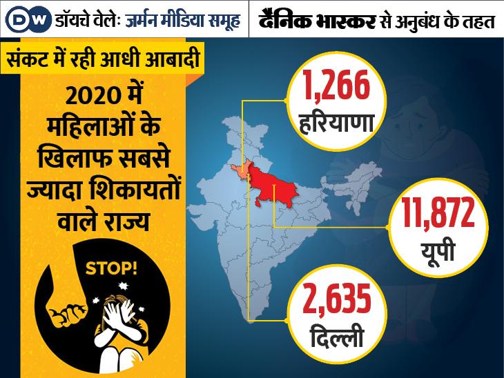 Violence Against Women Statistics India Updates; Highest Rates in Uttar Pradesh Delhi Haryana Maharashtra | महिलाओं के खिलाफ हिंसा की 23,722 शिकायतें, यह 6 साल में सबसे ज्यादा, जानें क्यों बढ़े मामले
