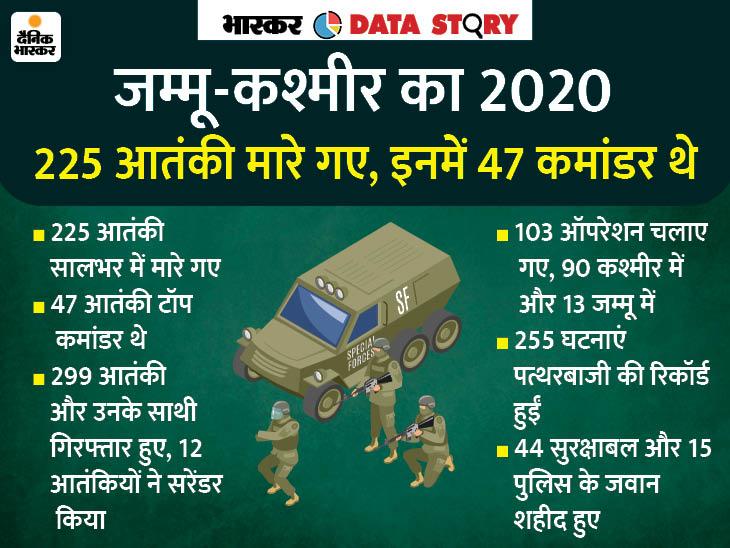सालभर में 200 से ज्यादा आतंकी मारे गए, 87% कम हुई पत्थरबाजी; जानें 2020 में कैसा रहा जम्मू-कश्मीर|एक्सप्लेनर,Explainer - Dainik Bhaskar
