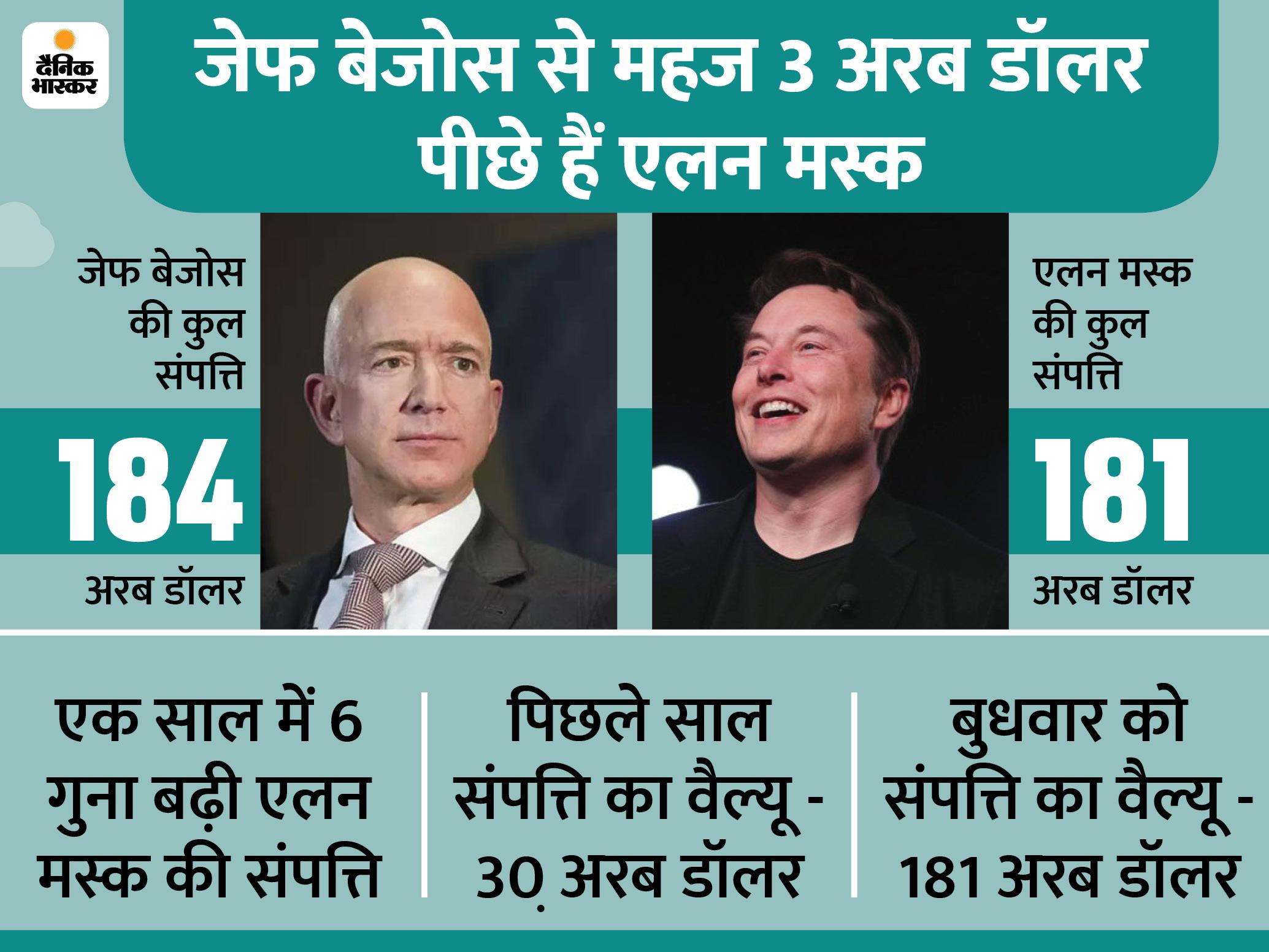एलन मस्क जेफ बेजोस को पछाड़कर जल्द ही बन सकते हैं दुनिया के सबसे धनी शख्स, बस 3 अरब डॉलर हैं पीछे बिजनेस,Business - Dainik Bhaskar