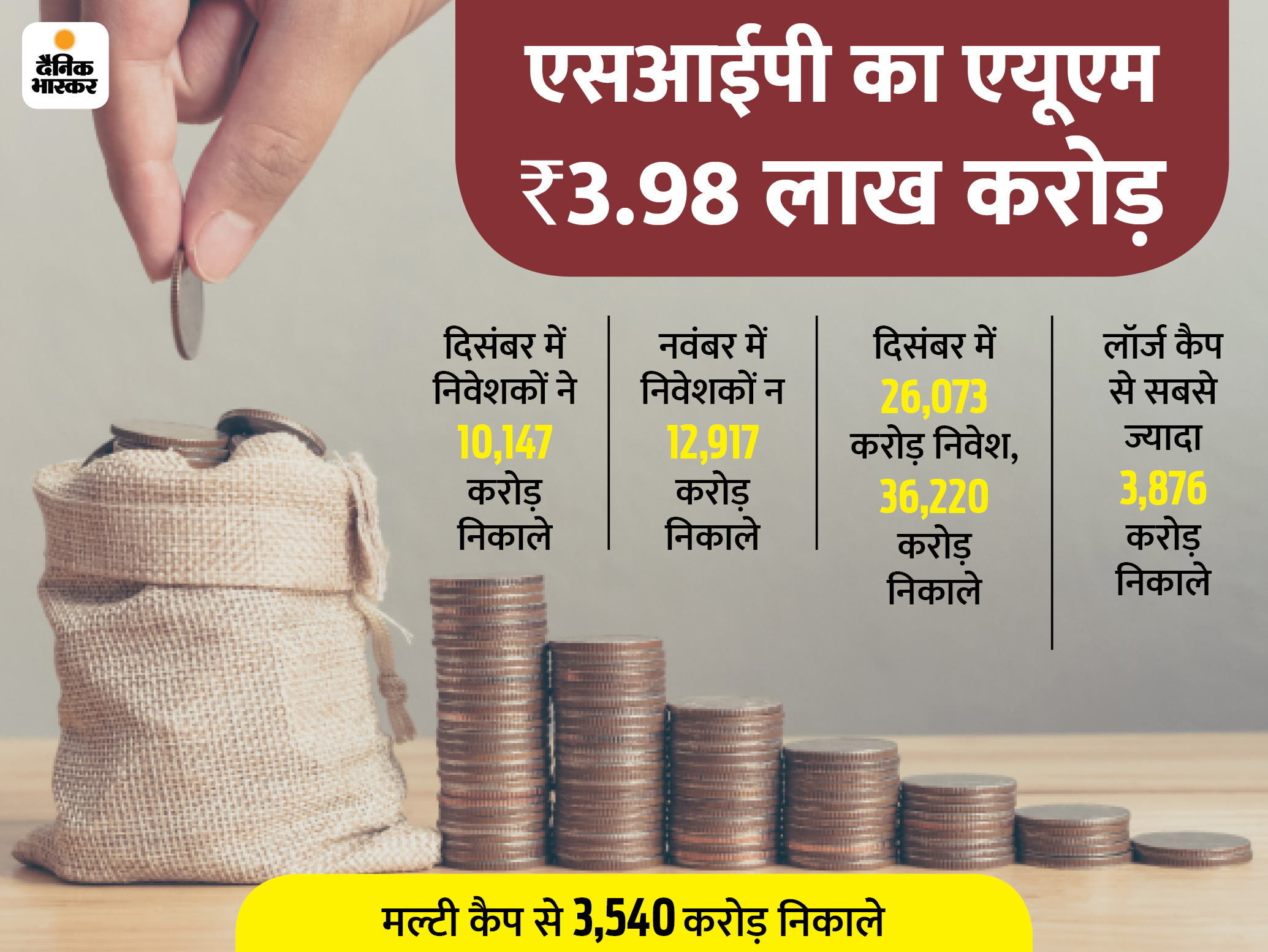 इक्विटी म्यूचुअल फंड से दिसंबर में निवेशकों ने 10 हजार करोड़ निकाले बिजनेस,Business - Dainik Bhaskar
