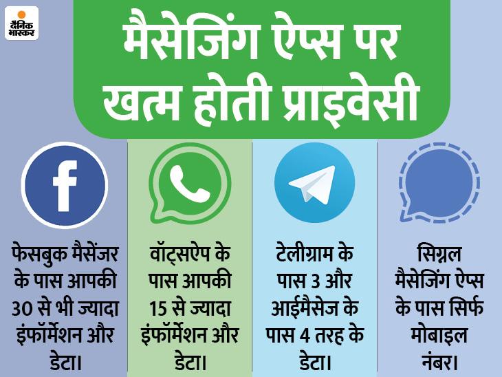 वॉट्सऐप यूजर की 15 से ज्यादा इंफॉर्मेशन और डेटा कलेक्ट करता है, फेसबुक लेता है 30 तरह के डेटा