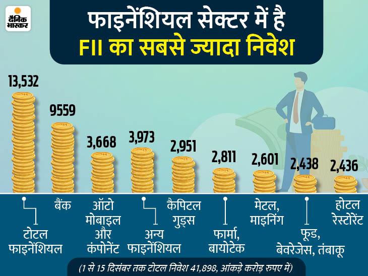 साल के पहले हफ्ते जारी रहा FII का निवेश, अगले हफ्ते 49 हजार तक जा सकता है सेंसेक्स|बिजनेस,Business - Dainik Bhaskar
