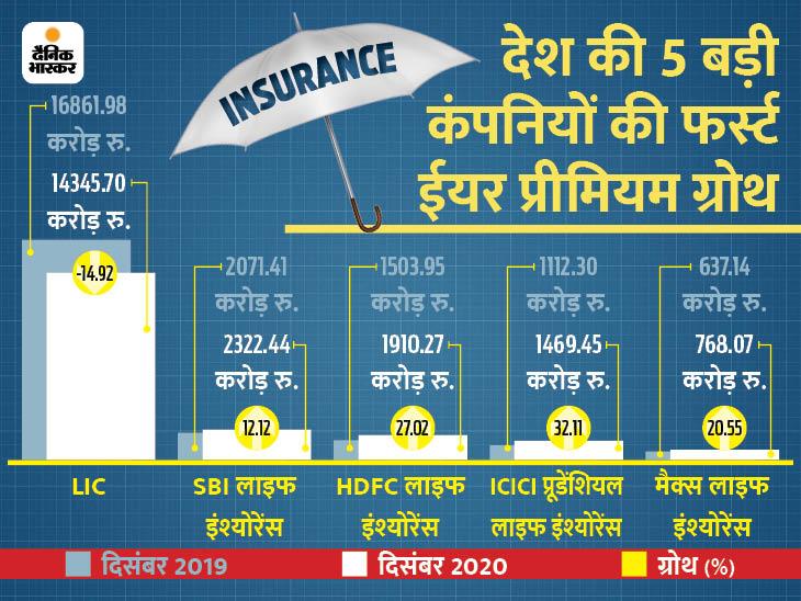 लाइफ इंश्योरेंस इंडस्ट्री का प्रीमियम लगातार दूसरे महीने घटा, दिसंबर में आई 3% की कमी बिजनेस,Business - Dainik Bhaskar