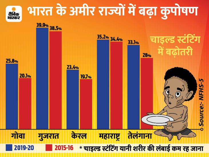 बिहार के बच्चों से ज्यादा कुपोषित हो रहे गुजराती बच्चे, गोवा और महाराष्ट्र जैसे अमीर राज्य भी पीछे
