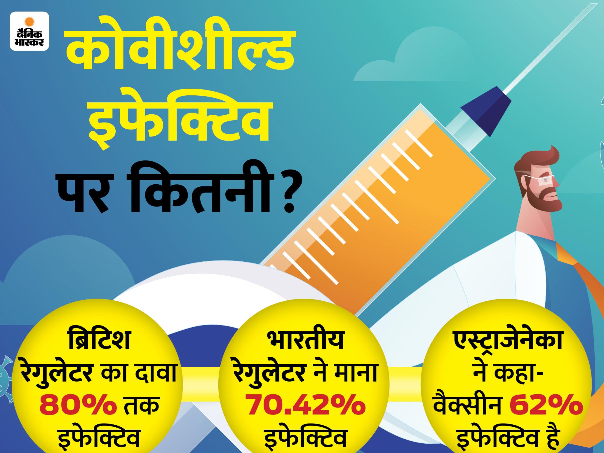 केंद्र ने सीरम इंस्टीट्यूट को 1.10 करोड़ वैक्सीन का ऑर्डर दिया, एक डोज की कीमत 200 रुपए होगी