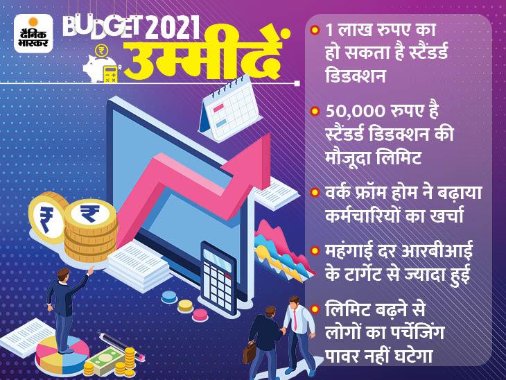इनकम टैक्स में राहत की ज्यादा गुंजाइश नहीं, स्टैंडर्ड डिडक्शन की 50,000 रुपए की सीमा बढ़ सकती है|बिजनेस,Business - Dainik Bhaskar