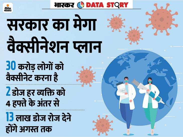 हर दिन 13 लाख लोगों को लगेगी वैक्सीन तब अगस्त तक हो सकेंगे 30 करोड़ वैक्सीनेट|कोरोना - वैक्सीनेशन,Coronavirus - Dainik Bhaskar