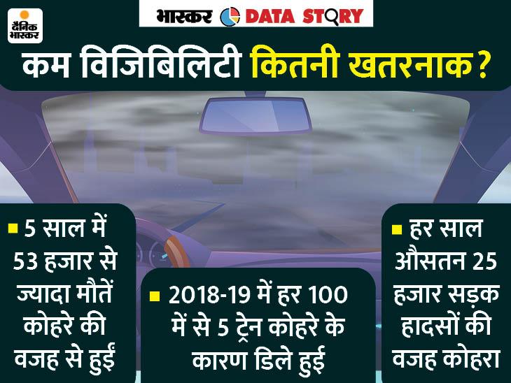 कोहरे से हर साल 10 हजार मौतें, मरने वालों में सबसे ज्यादा यूपी-बिहार के; जानें विजिबिलिटी कम होने का असर|एक्सप्लेनर,Explainer - Dainik Bhaskar