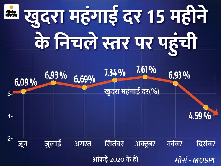 दिसंबर में घटकर 4.59% पर आई महंगाई दर,लेकिन औद्योगिक उत्पादन भी 1.9% नीचे आया बिजनेस,Business - Dainik Bhaskar