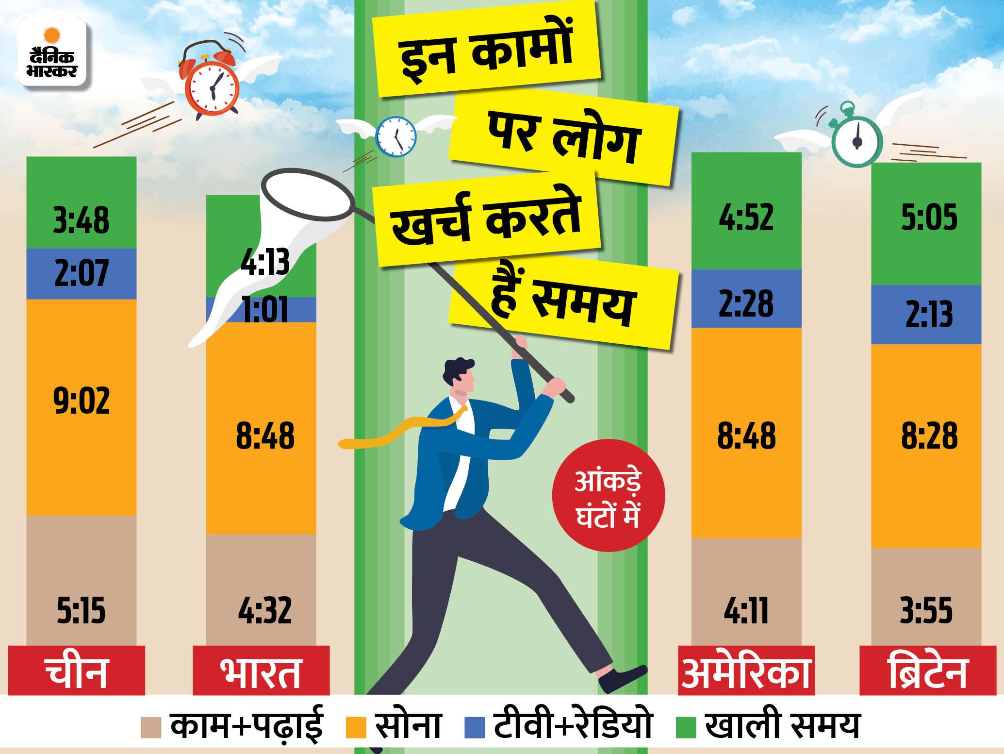 भास्कर ओरिजिनल: भारत-चीन में लोग सबसे ज्यादा सोते हैं, अमेरिका में ढाई घंटे टीवी देखते हैं, जानें अलग-अलग द... - दैनिक भास्कर