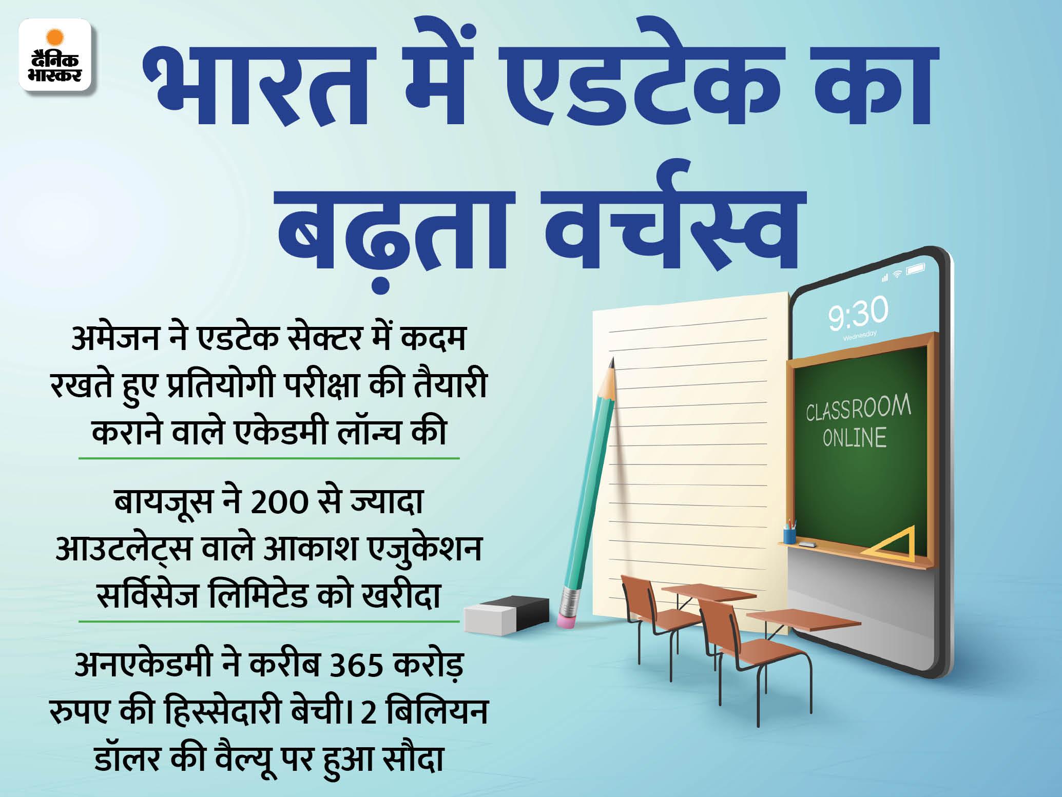 बड़े-बड़े निवेशकों को लुभा रहा है एडटेक सेक्टर, 2020 में मिला 16 हजार करोड़ रुपए का निवेश|बिजनेस,Business - Dainik Bhaskar