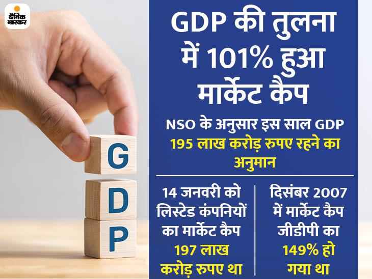 देश की GDP से अधिक हुआ शेयर बाजार में लिस्ट कंपनियों का मार्केट कैप, इससे पहले 2007 में हुआ था ऐसा|बिजनेस,Business - Dainik Bhaskar