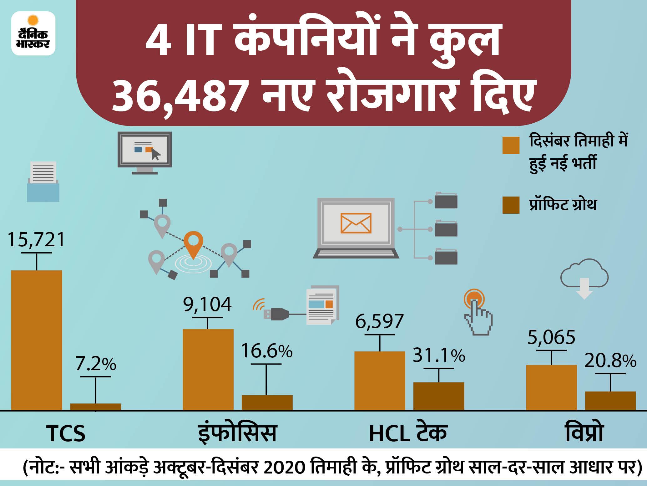2021-22 में 9% तक रह सकता है IT सेक्टर का रेवेन्यू ग्रोथ, कर्मचारियों की बढ़ेगी डिमांड|बिजनेस,Business - Dainik Bhaskar